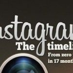Instagram: De rien au milliard en 17 mois!
