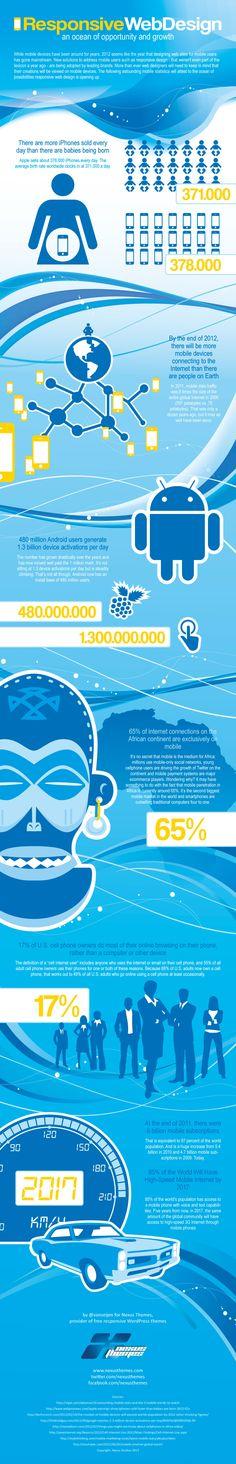 Responsive Web Design - #Mobile - #Infografia