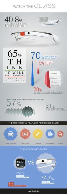 Estadísticas sobre las gafas de Google #infografia #infographic