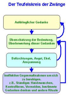 Zwangsstörungen Icd 10, Angst, Ocd, Trauma, Coaching, Cognitive Behavioral Therapy, Mental Health Therapy, Mindset, Schools