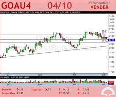 GERDAU MET - GOAU4 - 04/10/2012 #GOAU4 #analises #bovespa