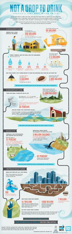 Other Infographics - Water Infographic. Not A Drop To Drink: America's Very Real Water Crisis. Water and Wastewater Treatment Problems In The US. Water Facts, Water Issues, Water Scarcity, Water Pollution, Plastic Pollution, Water Resources, Energy Resources, Natural Resources, World Water Day