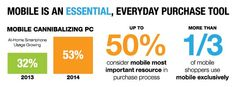 #Mobile Stats: Mobile is an Essential, Everyday Purchase Tool