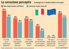 la corruzione percepita dagli italiani