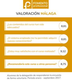 Fomento Profesional Málaga. Opiniones