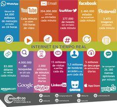 Internet en tiempo real, una infografía en español para alucinar con los datos. #CommunityManager
