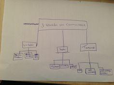 een schema van communicatie in 3 werelden verleden heden en toekomst