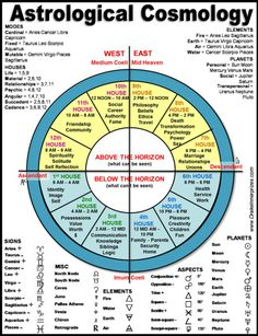 Astrology Numerology, Astrology Chart, Astrology Zodiac, Astrological Sign, Astrology Meaning, Numerology Compatibility, Astrology Report, Moon Sign Astrology, Mayan Astrology