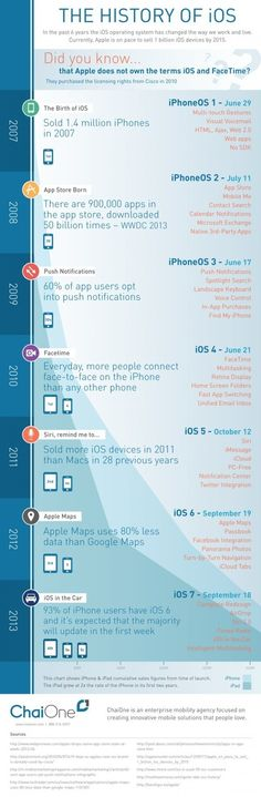 In the past six years, Apple has released seven versions of iOS. Take a look at the history of iOS in this infographic. Strategisches Marketing, Digital Marketing, Mobile Technology, Use Of Technology, Iphone Ios 7, Social Media Trends, Digital Strategy, Information Graphics, Digital Trends
