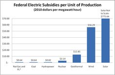 Federal Electric Subsidies / Units of Energy Delivered. Putting subsidies in perspective.