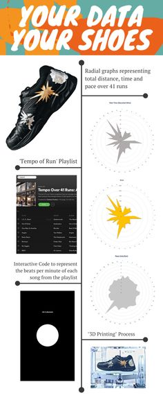 #QUTDesign The information graphs based upon the shoe surface are representative of 3 radial charts as shown. The variables are distance, time and pace, and the colours represent the units of time or distance (therefore, gold for distance and silver for time). The 'Tempo Playlist' consists of as many songs as there are recorded runs in the dataset. The tempo of that recorded run is aligned with the beats per minute (BPM) of the song. The code visualises the BPM, increasing in size with the… Information Design, Song One, Data Collection, Variables, Data Visualization, Student Work, Printing Process, Charts, Distance