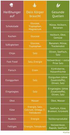 Damit zeigt der Körper, dass ihm Nährstoffe oder Vitalsto… You have cravings? This shows the body that it lacks nutrients or vital substances. In this infographic, you'll learn what to eat healthy in cravings next time. Menu Dieta, Eat Smart, Nutrition Plans, Holistic Nutrition, Nutrition Tips, Complete Nutrition, Proper Nutrition, Healthy Nutrition, Vitamins