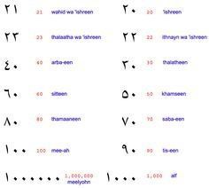 How Are The Arabic Numbers Written From 1 100 Quora Learning Arabic Learn Arabic Online Arabic Phrases