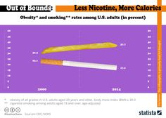 • Chart: America is Smoking Less but Getting Fatter | Statista. This chart shows obesity and smoking rates among U.S. adults, 2000 compared to 2014