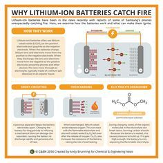 Periodic graphics: Why Li-ion batteries catch fire   November 14, 2016 Issue - Vol. 94 Issue 45   Chemical & Engineering News Periodic graphics: Why Li-ion batteries catch fire Chemical educator and Compound Interest blogger Andy Brunning reveals reasons why the compact components sometimes burst into flame
