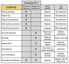 cpa exam-reg-corp-m1expense