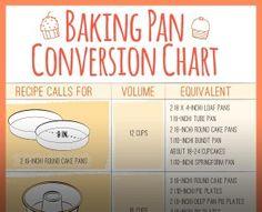 baking ban conversion infographic