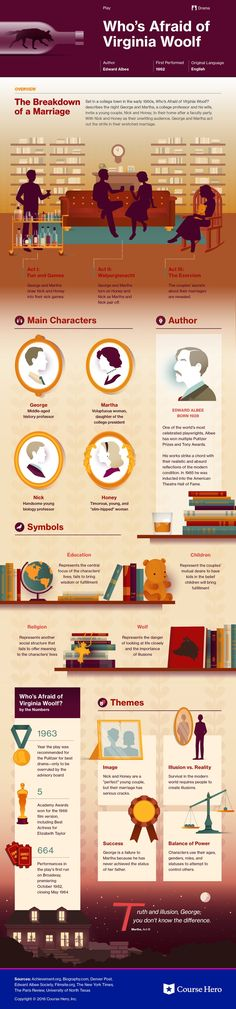 books - Who's Afraid of Virginia Woolf Study Guide Course Hero Literature Books, American Literature, Classic Literature, Classic Books, Virginia Woolf, Book Infographic, Good Books, Books To Read, Book Study