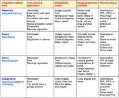 New Chart Comparing The Best Tools for Creating Educational Posters and Inforgaphics ~ Educational Technology and Mobile Learning Middle School Technology, Teaching Technology, Technology Tools, Educational Technology, Teaching Resources, Educational News, Teacher Websites, Teacher Tools, Instructional Technology