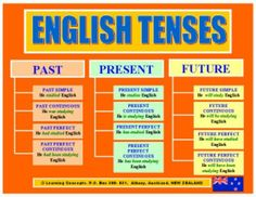 Complete English Tenses