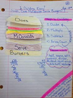 Steps to Division math journal to help students get better at long division. I add Cheese to mine. Does McDonalds Sell Cheese (check if answer to subtraction is smaller than the divisor) Burgers. Math Strategies, Math Resources, Division Strategies, Math Tips, Math Activities, School Resources, Math Division, Long Division, Teaching Division