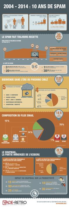 Infographie_spam_VadeRetro