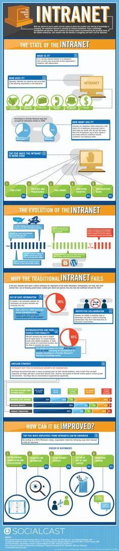 Why traditional intranets fail (Oct 2011) http://www.tealeshapcott.com/intranet/traditional-intranets-failing/