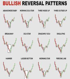 Chandeliers Japonais, Stock Market Basics, Stock Trading Strategies, Candlestick Chart, Trading Quotes, Stock Market Investing, Stock Charts, Day Trading, Technical Analysis