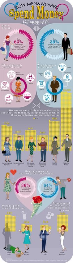 How Men and Women Spend Money Some may see this as funny but look closer see where your niche fits in and any other niche you maybe trying to enter. men-women-spending-habits  #infographic