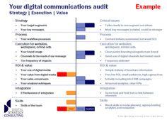 marketing audit google search