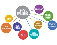 We are full service, Hire affordable and one-stop digital marketing agency company in India that offers outstanding SEO, SMO, Web development and design services at best value for every type of businesses.