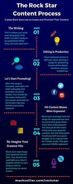 Guide to #Content Creation, #Content #Marketing and Promotion #contentmarketing