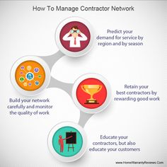 Companies in home warranty industry achieve customer service success by efficient contractor networks. Home Warranty Companies, Industrial, Table, Industrial Music, Tables, Desk, Tabletop, Desks
