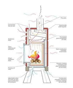 Chimney And Fireplace Parts Diagram And Anatomy In 2019