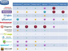 Les parts de marché des solutions Ecommerce
