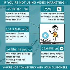 Use of video on your landing page can drastically affect your conversion rates.