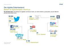 Der digitale #Datenbestand. #Datenwachstum
