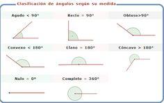 Mi universo geométrico : Los ángulos y su clasificación