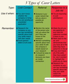 Chart with information about writing cover letters
