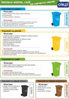 Segregacja śmieci - kolory pojemników, rodzaje odpadów i sposób ich sortowania Kids And Parenting, Montessori, Recycling, Classroom, Cleaning, Education, School, Health, Recipes