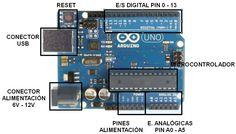 Entrada en el portfolio de Marcos Hernández donde muestra sus prácticas de electrónica con Arduino en Tecnología 4ºESO
