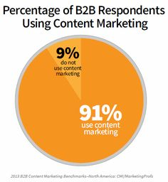 91 percent of b2b marketers use content marketing.