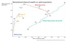 """""""For the sake of economic equality, it's our duty as Gen-Xers and Millennials to take wealth from the Boomers. Gratitude to Peter Schiff, he's such an ally. Lets Do It, Data Visualization, Twitter Sign Up, Wealth, Tech, Technology"""