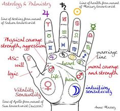 Image result for astrology, numerology, palmistry, chakra healing