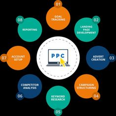 Best PPC Company in Bhopal providing best results at lowest CPC. Our PPC strategies are best and we have an experienced and talented PPC team. Marketing Process, Digital Marketing Strategy, Social Media Marketing, Affiliate Marketing, Online Marketing, Seo Help, Advertising Networks, Student Resume, Reputation Management