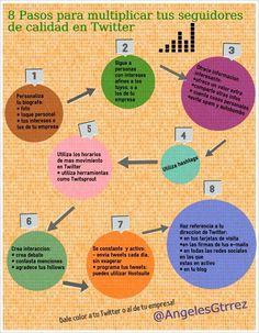 8 pasos para aumentar tus seguidores de calidad en Twitter #infografia