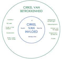 cirkel van betrokkenheid en cirkel van invloed - Google zoeken