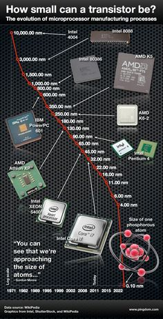 The amazing evolution of microprocessors and transistors.