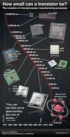 microprocessor size.001-580