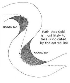 In rivers, gold will concentrate in areas where the water velocity decreases. But, gold moves when the water velocity is high. Therefore, imagine what the water flow would look like AT FLOOD STAGE, and try to identify areas where the water velocity would decrease. Typical areas would be in front of large boulders, on the insides of curves, along the banks, etc.